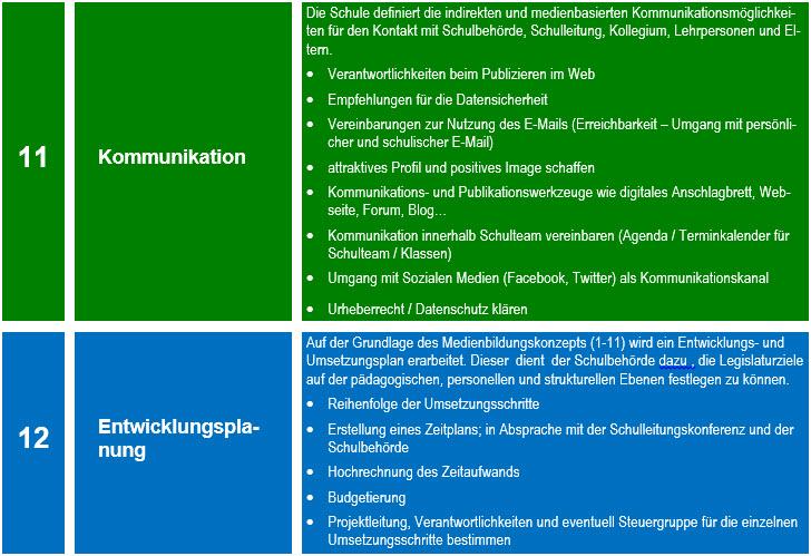 c_Baustein_Medienkonzept_5