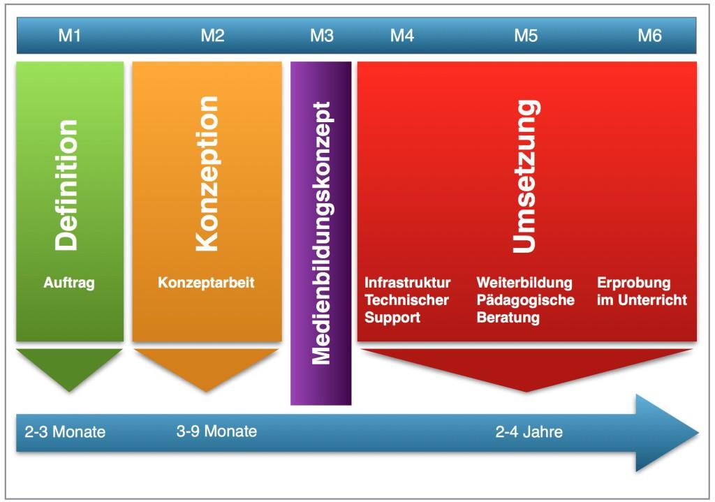 c_Projektphasen Medienbildungskonzept